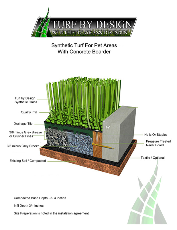 Consumers Ers Guide Turf By Design Synthetic Gr