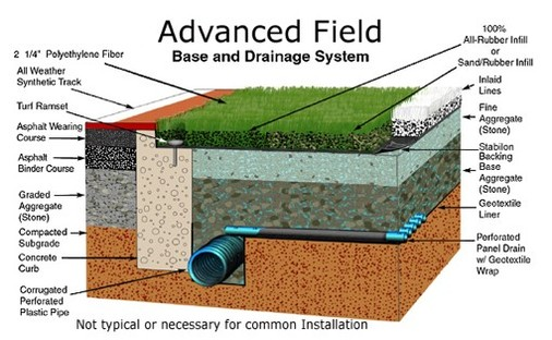 Athletic Fields Turf By Design Synthetic Grass
